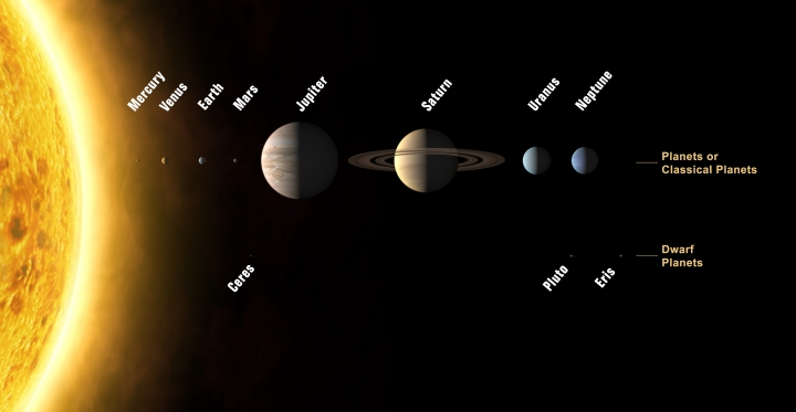 Görevli velîler, Dünya ve Güneş sistemi içinde tasarruf ederler.