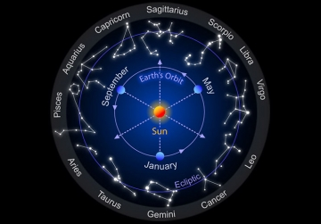The 16 Groups of The Zodiacal Signs