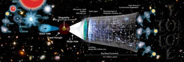 Evren içre evrenler, tek bir noktanın konisel projeksiyonudur.